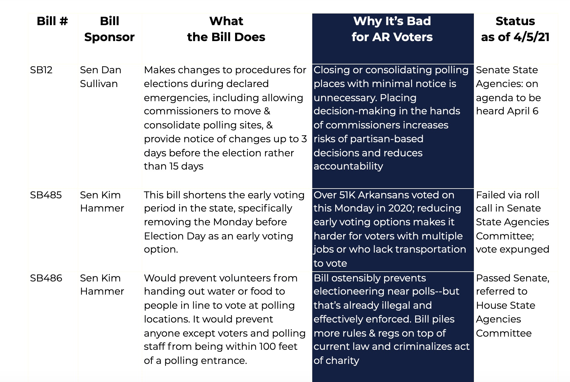 vote bills